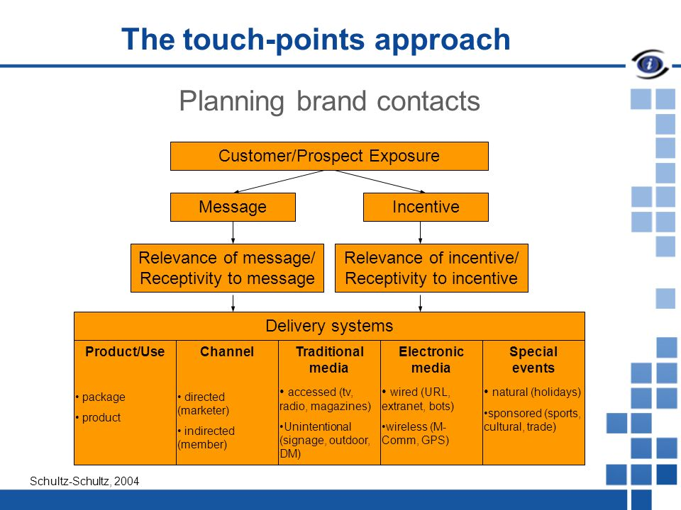 The touch-points approach Planning brand contacts Customer/Prospect Exposure MessageIncentive Relevance of message/ Receptivity to message Relevance of incentive/ Receptivity to incentive Delivery systems Product/Use package product Channel directed (marketer) indirected (member) Traditional media accessed (tv, radio, magazines) Unintentional (signage, outdoor, DM) Electronic media wired (URL, extranet, bots) wireless (M- Comm, GPS) Special events natural (holidays) sponsored (sports, cultural, trade) Schultz-Schultz, 2004