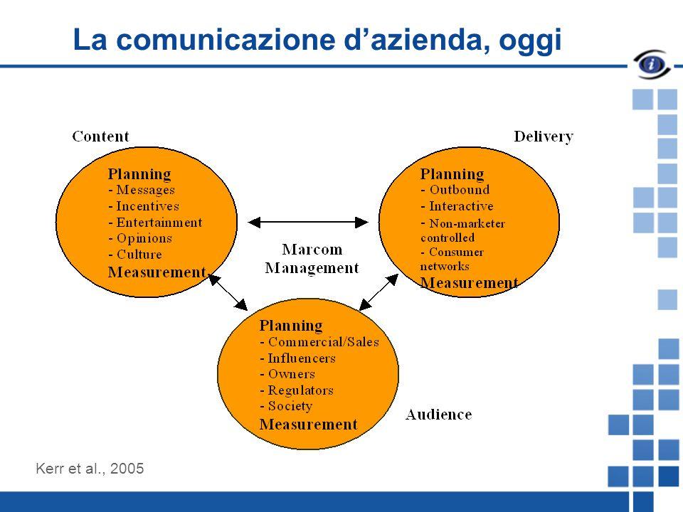 La comunicazione dazienda, oggi Kerr et al., 2005