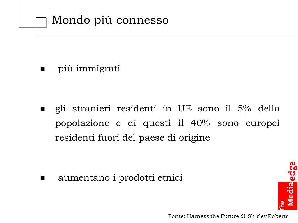 Mondo più connesso n più immigrati n gli stranieri residenti in UE sono il 5% della popolazione e di questi il 40% sono europei residenti fuori del paese di origine n aumentano i prodotti etnici Fonte: Harness the Future di Shirley Roberts