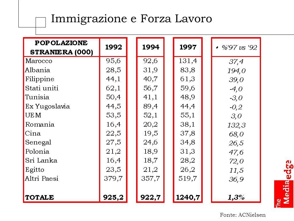 Immigrazione e Forza Lavoro Fonte: ACNielsen