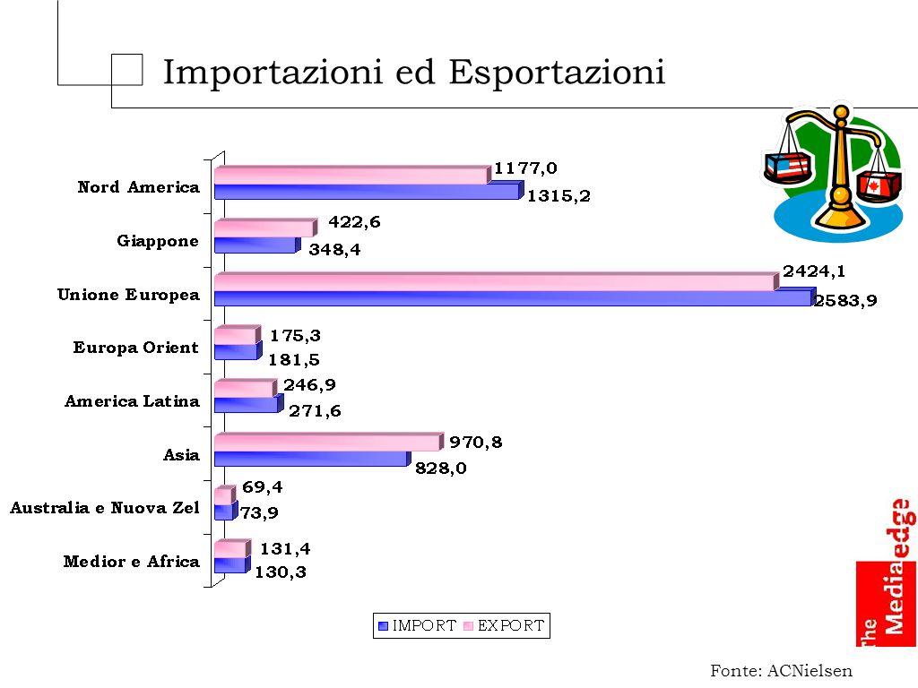 Importazioni ed Esportazioni Fonte: ACNielsen