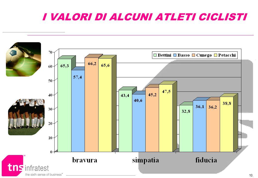 10. I VALORI DI ALCUNI ATLETI CICLISTI