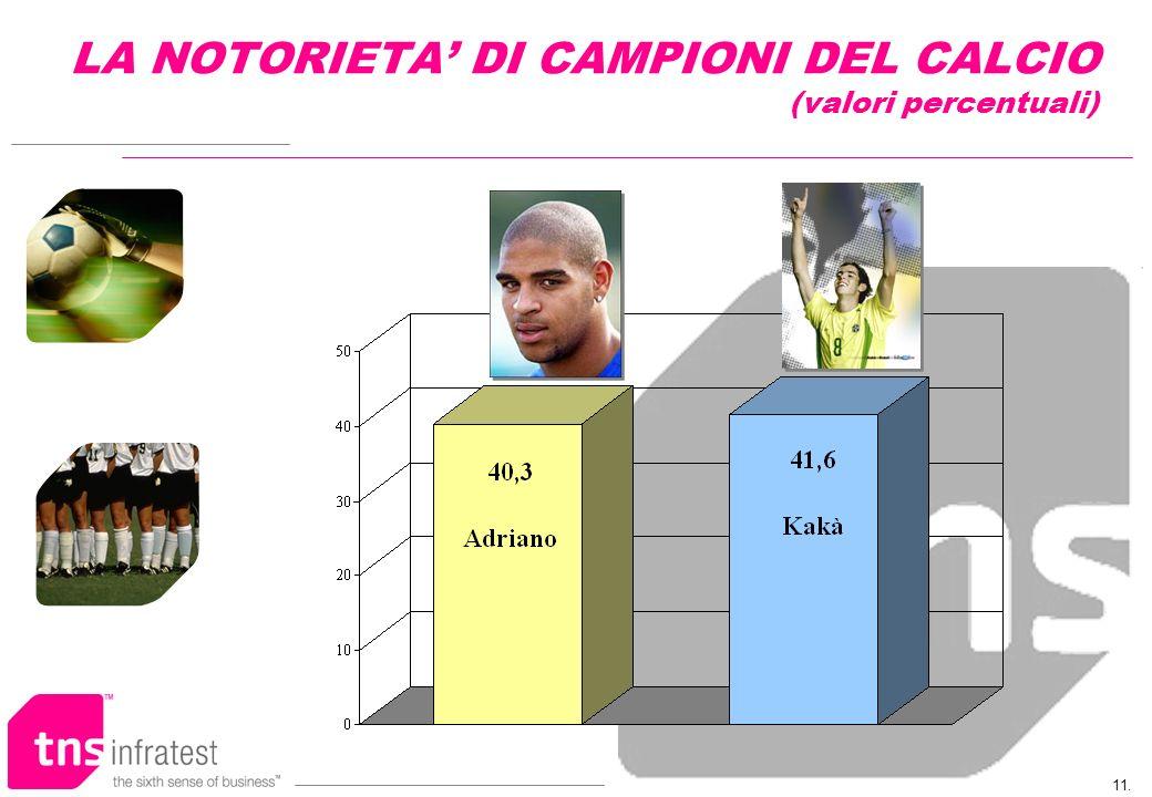 11. LA NOTORIETA DI CAMPIONI DEL CALCIO (valori percentuali)