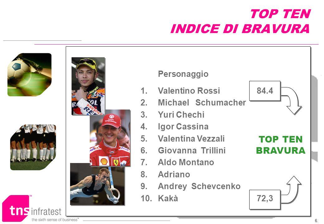 6. TOP TEN INDICE DI BRAVURA TOP TEN BRAVURA Personaggio 1.Valentino Rossi 84.4 2.Michael Schumacher 3.Yuri Chechi 4.Igor Cassina 5.Valentina Vezzali