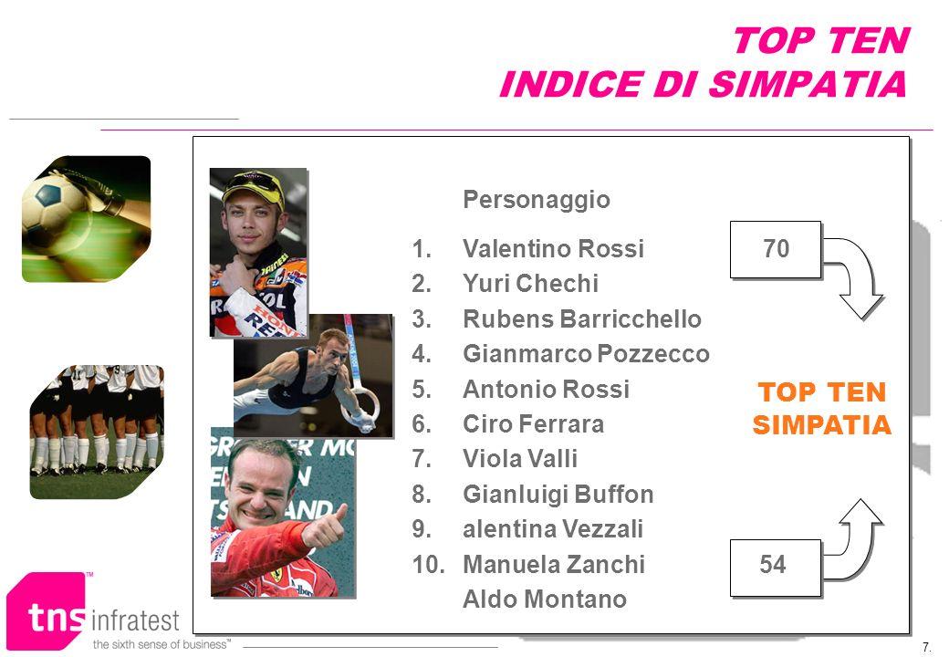 7. TOP TEN INDICE DI SIMPATIA TOP TEN SIMPATIA Personaggio 1.Valentino Rossi 70 2.Yuri Chechi 3.Rubens Barricchello 4.Gianmarco Pozzecco 5.Antonio Ros