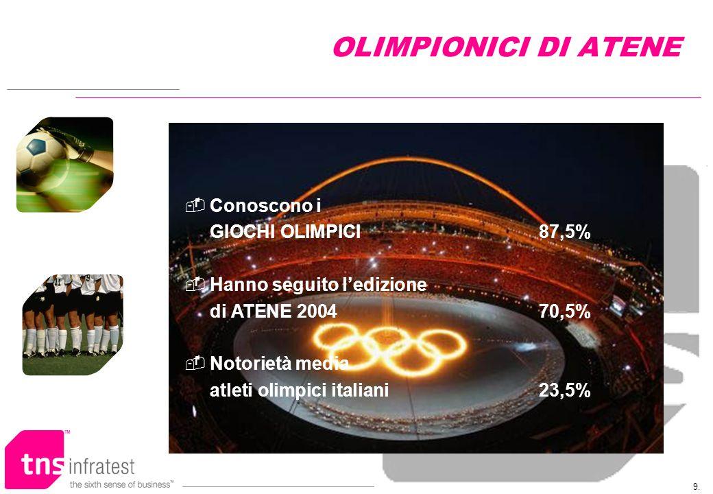 9. OLIMPIONICI DI ATENE Conoscono i GIOCHI OLIMPICI87,5% Hanno seguito ledizione di ATENE 200470,5% Notorietà media atleti olimpici italiani23,5%