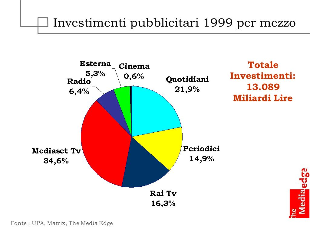 Trend Investimenti Pubblicitari Above + Below the line Fonte : UPA, Matrix, The Media Edge Miliardi di Lire 42% 55%