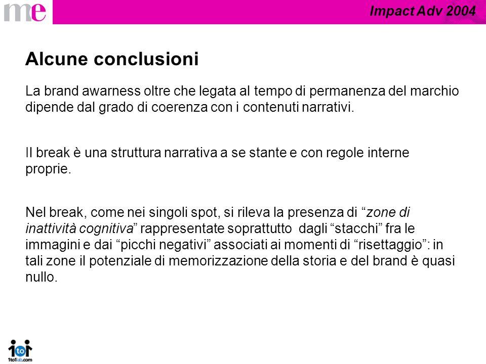 Impact Adv 2004 Alcune conclusioni La brand awarness oltre che legata al tempo di permanenza del marchio dipende dal grado di coerenza con i contenuti narrativi.