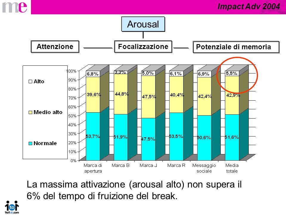 Impact Adv 2004 Arousal Focalizzazione Potenziale di memoria Attenzione La massima attivazione (arousal alto) non supera il 6% del tempo di fruizione del break.