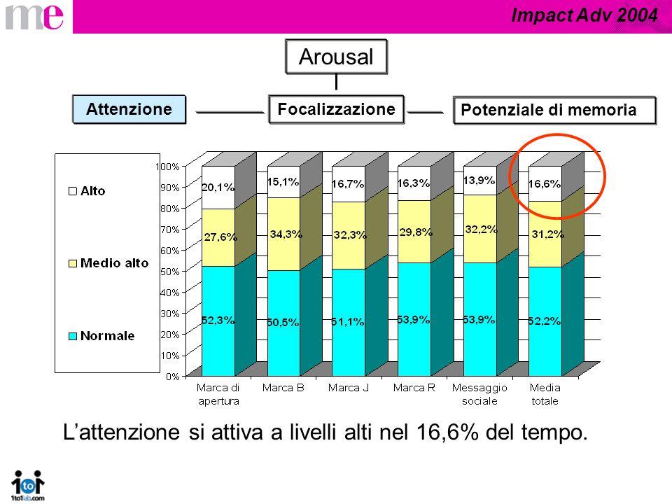 Impact Adv 2004 Arousal Focalizzazione Potenziale di memoria Attenzione Lattenzione si attiva a livelli alti nel 16,6% del tempo.