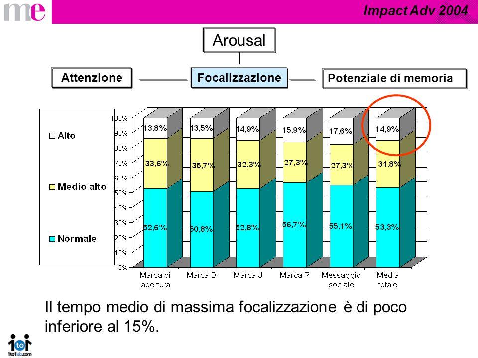 Impact Adv 2004 Arousal Focalizzazione Potenziale di memoria Attenzione Il tempo medio di massima focalizzazione è di poco inferiore al 15%.