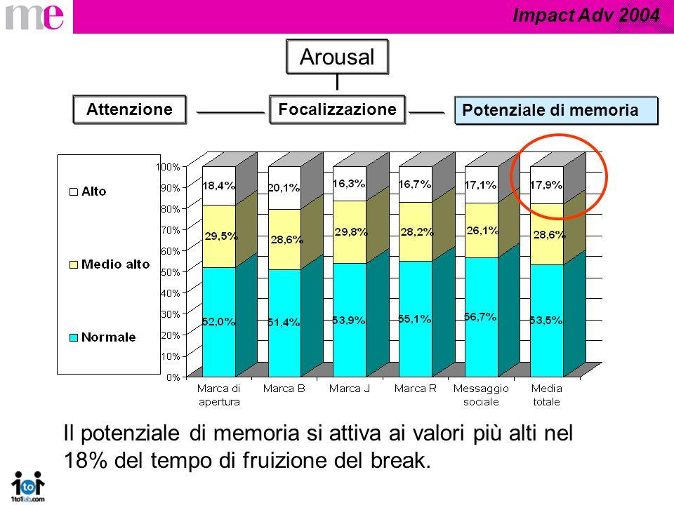 Impact Adv 2004 Arousal Marca di aperturaMarca BMarca JMarca RMessaggio sociale Il tempo complessivo di arousal medio alto e alto è il 48% del totale, ma solo il 5,5% è riferito al livello di attivazione più alto.