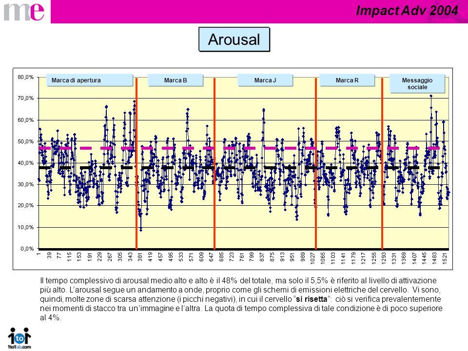 Impact Adv 2004 Arousal Marca di aperturaMarca BMarca JMarca RMessaggio sociale Il tempo complessivo di arousal medio alto e alto è il 48% del totale,