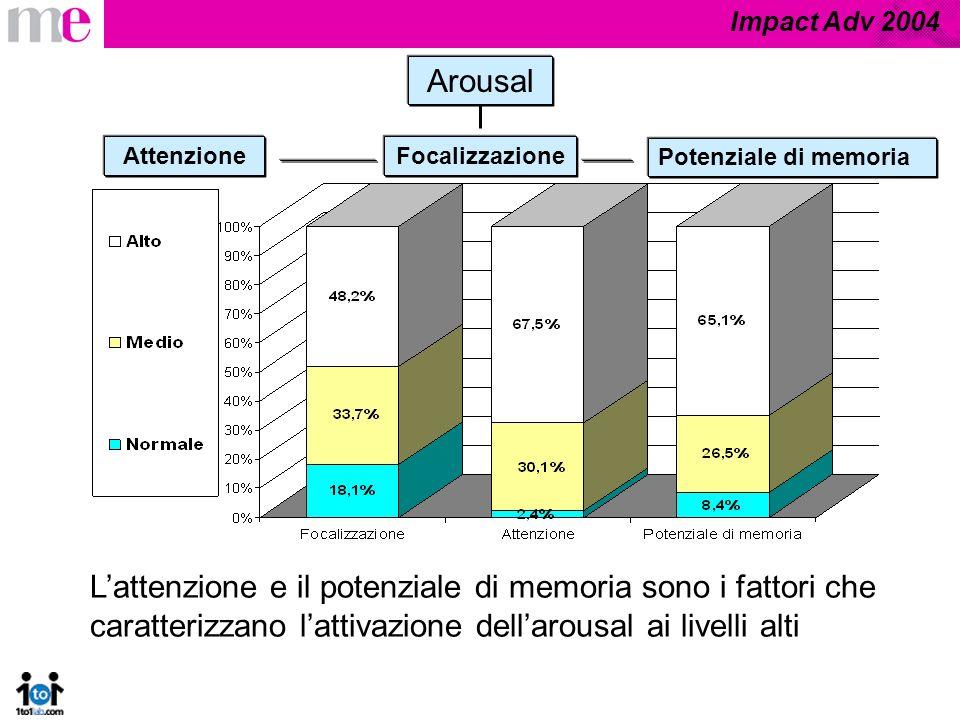 Impact Adv 2004 Arousal Focalizzazione Potenziale di memoria Attenzione Lattenzione e il potenziale di memoria sono i fattori che caratterizzano lattivazione dellarousal ai livelli alti