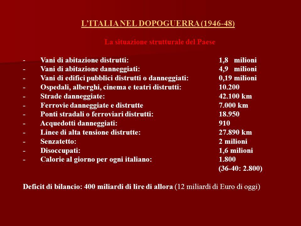 LITALIA NEL DOPOGUERRA (1946-48) La situazione strutturale del Paese - Vani di abitazione distrutti: 1,8 milioni - Vani di abitazione danneggiati: 4,9