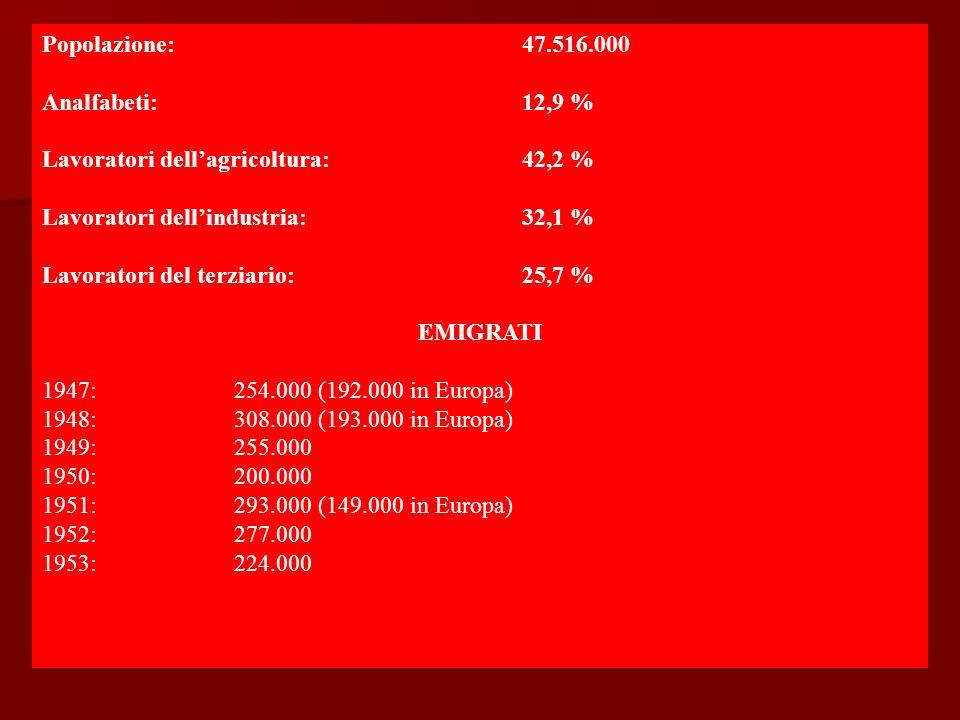 Popolazione: 47.516.000 Analfabeti:12,9 % Lavoratori dellagricoltura: 42,2 % Lavoratori dellindustria: 32,1 % Lavoratori del terziario: 25,7 % EMIGRATI 1947:254.000 (192.000 in Europa) 1948:308.000 (193.000 in Europa) 1949:255.000 1950:200.000 1951:293.000 (149.000 in Europa) 1952:277.000 1953:224.000
