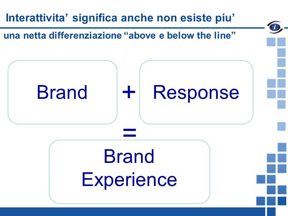 BrandResponse + una netta differenziazione above e below the line Interattivita significa anche non esiste piu Brand Experience =