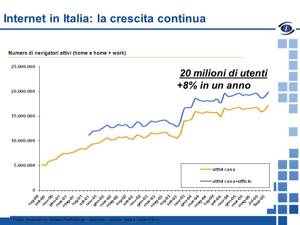 Fonte: Audiweb by Nielsen//NetRatings – NetView – utenza casa e casa+ufficio Numero di navigatori attivi (home e home + work) Internet in Italia: la crescita continua 20 milioni di utenti +8% in un anno