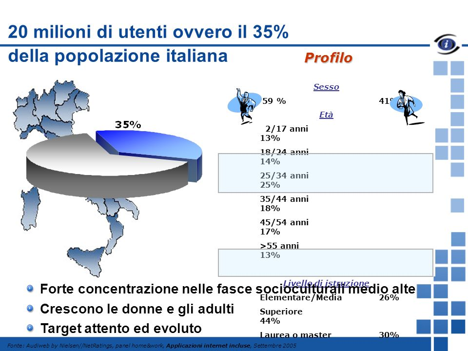 20 milioni di utenti ovvero il 35% della popolazione italiana Sesso 59 %41% Età 2/17 anni 13% 18/24 anni 14% 25/34 anni 25% 35/44 anni 18% 45/54 anni 17% >55 anni 13% Livello di istruzione Elementare/Media26% Superiore 44% Laurea o master30% Fonte: Audiweb by Nielsen//NetRatings, panel home&work, Applicazioni internet incluse, Settembre 2005 Profilo Forte concentrazione nelle fasce socioculturali medio alte Crescono le donne e gli adulti Target attento ed evoluto