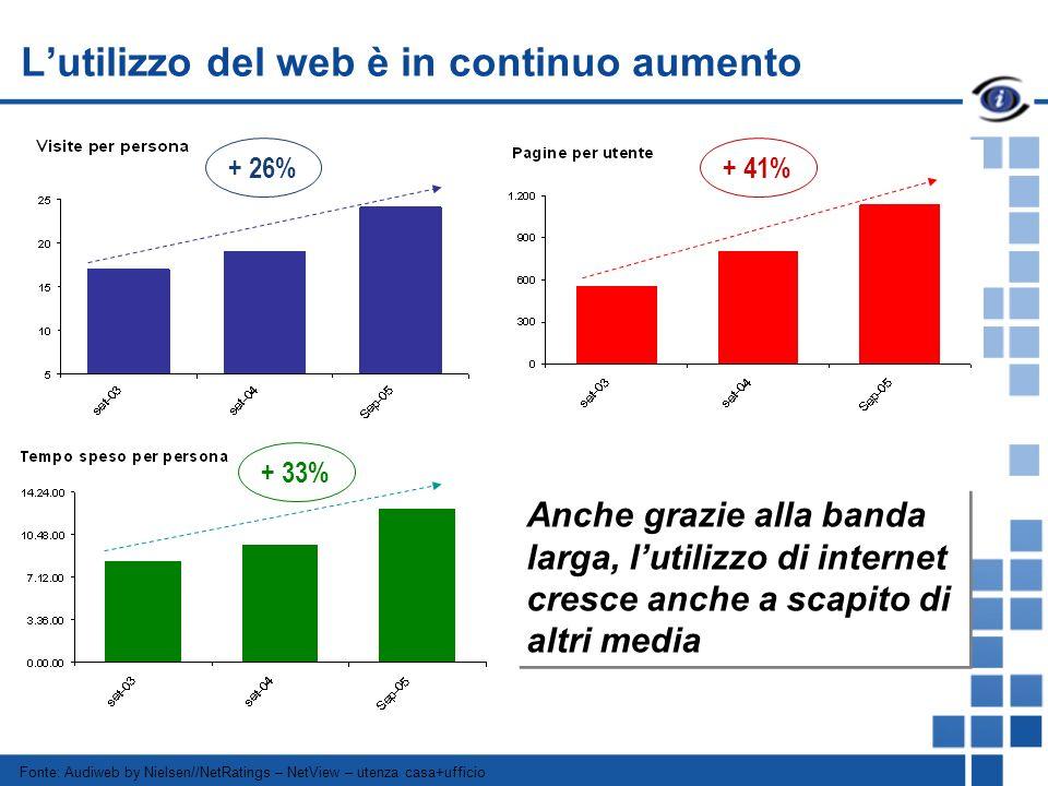 Fonte: Audiweb by Nielsen//NetRatings – NetView – utenza casa+ufficio + 26% Anche grazie alla banda larga, lutilizzo di internet cresce anche a scapito di altri media + 41% + 33% Lutilizzo del web è in continuo aumento