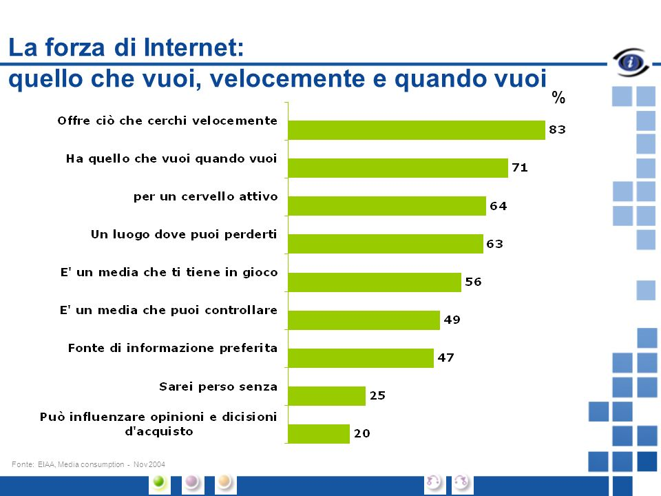 La forza di Internet: quello che vuoi, velocemente e quando vuoi 1.3 Internet, un « plus » nella vita quotidiana. % Fonte: EIAA, Media consumption - N