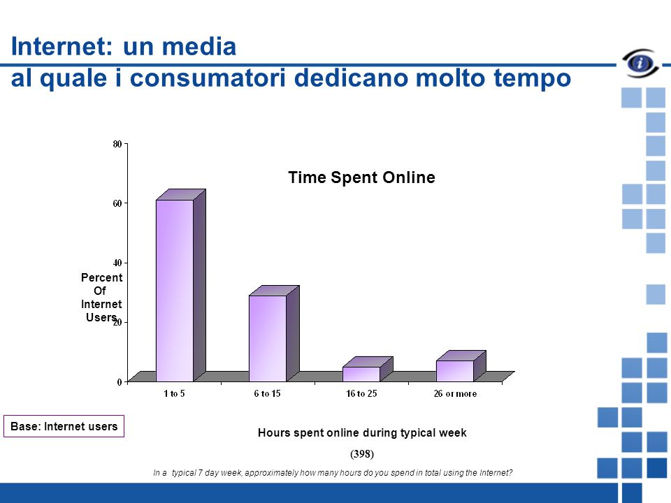 Internet: un media al quale i consumatori dedicano molto tempo Hours spent online during typical week Percent Of Internet Users Time Spent Online Base: Internet users In a typical 7 day week, approximately how many hours do you spend in total using the Internet.
