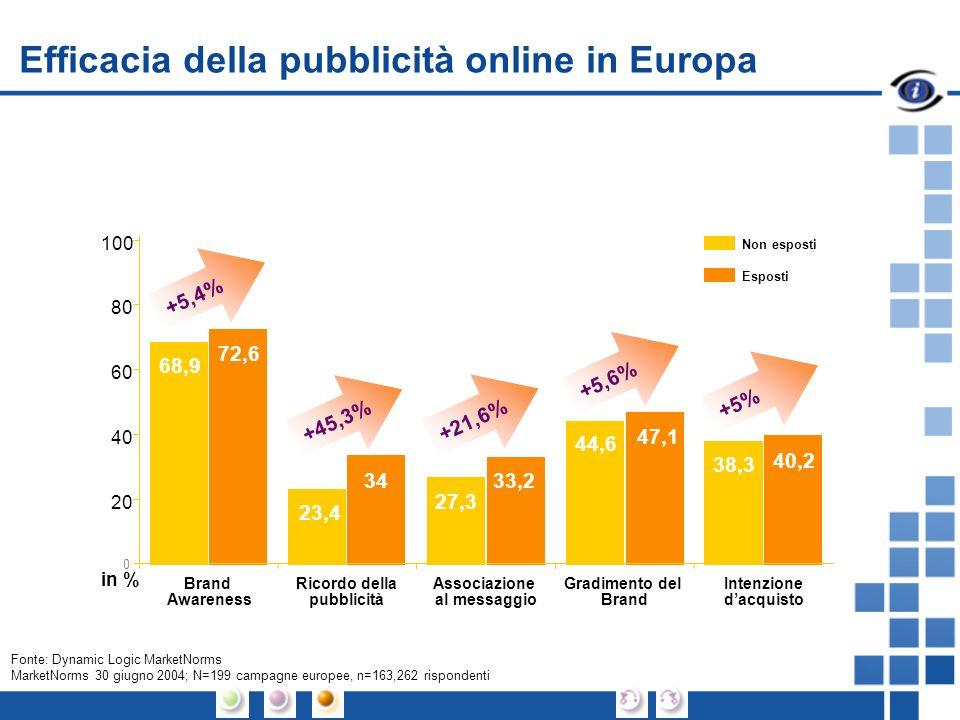 Efficacia della pubblicità online in Europa 68,9 72,6 23,4 34 27,3 33,2 44,6 47,1 38,3 40,2 Ricordo della pubblicità Associazione al messaggio Gradimento del Brand Intenzione dacquisto 0 20 40 60 80 100 Brand Awareness in % Non esposti Esposti +5,4%+21,6%+45,3%+5,6%+5% Fonte: Dynamic Logic MarketNorms MarketNorms 30 giugno 2004; N=199 campagne europee, n=163,262 rispondenti