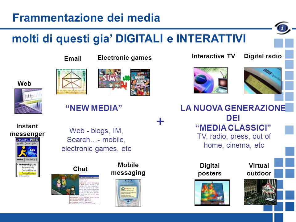 Frammentazione dei media Web - blogs, IM, Search…- mobile, electronic games, etc + NEW MEDIA TV, radio, press, out of home, cinema, etc LA NUOVA GENERAZIONE DEI MEDIA CLASSICI Web Interactive TV Email Electronic games Instant messenger Chat Mobile messaging Digital posters Virtual outdoor Digital radio molti di questi gia DIGITALI e INTERATTIVI