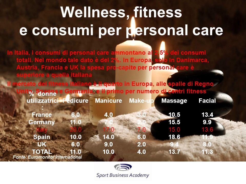 Wellness, fitness e consumi per personal care In Italia, i consumi di personal care ammontano al 2,5% dei consumi totali.