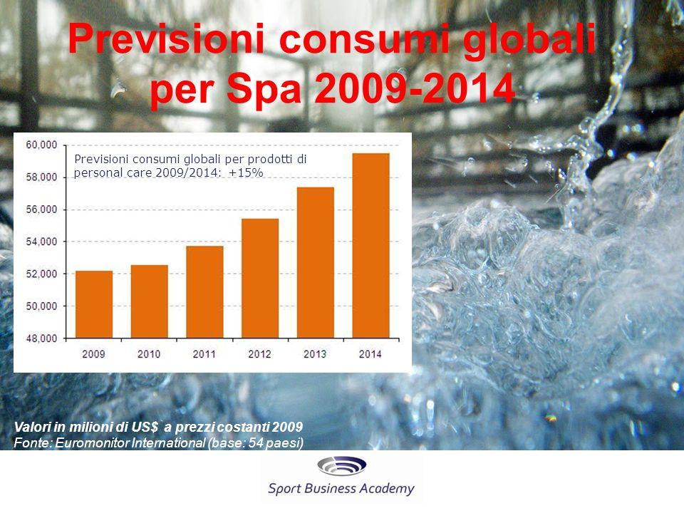 Previsioni consumi globali per Spa 2009-2014 Valori in milioni di US$ a prezzi costanti 2009 Fonte: Euromonitor International (base: 54 paesi) Previsioni consumi globali per prodotti di personal care 2009/2014: +15%