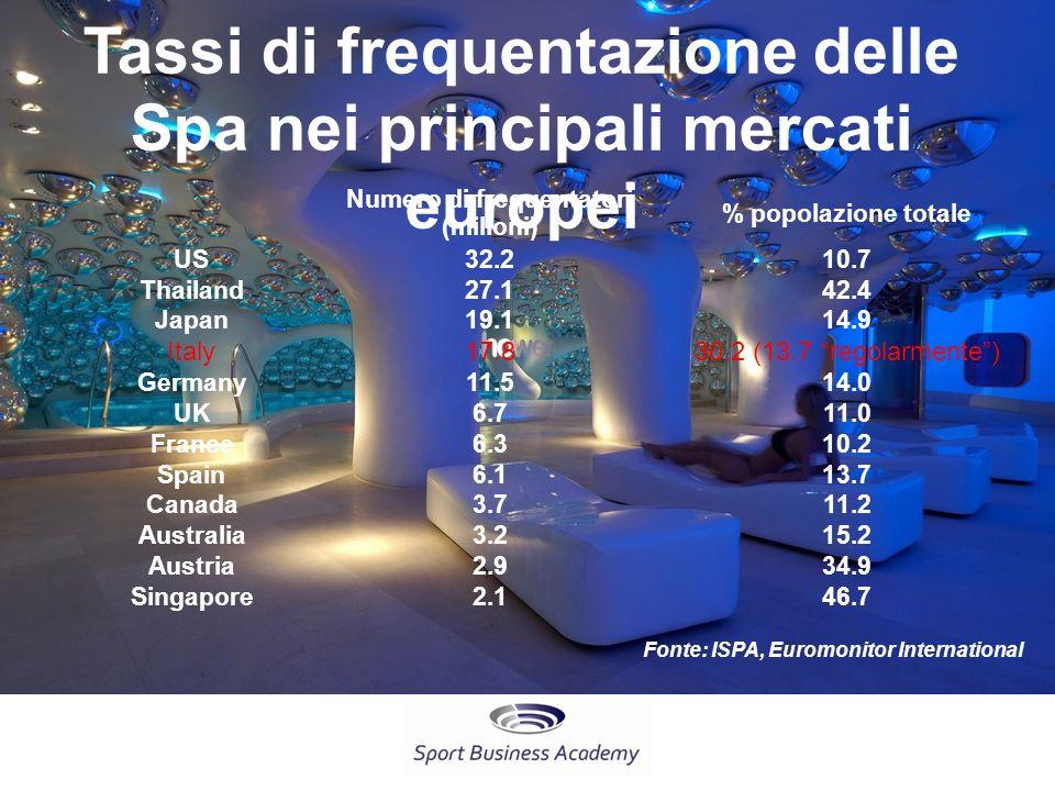 Tassi di frequentazione delle Spa nei principali mercati europei Numero di frequentatori (milioni) % popolazione totale US 32.210.7 Thailand 27.142.4 Japan 19.114.9 Italy 17.830.2 (13.7 regolarmente) Germany 11.514.0 UK 6.711.0 France 6.310.2 Spain 6.113.7 Canada 3.711.2 Australia 3.215.2 Austria 2.934.9 Singapore 2.146.7 Fonte: ISPA, Euromonitor International