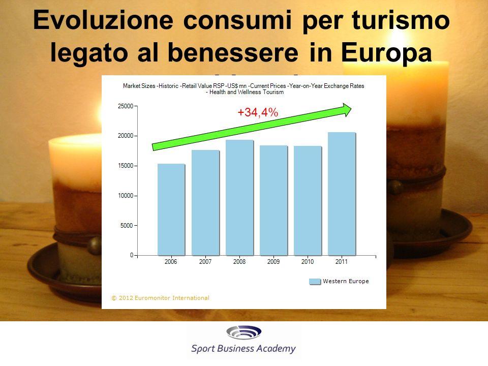 Evoluzione consumi per turismo legato al benessere in Europa occidentale +34,4%