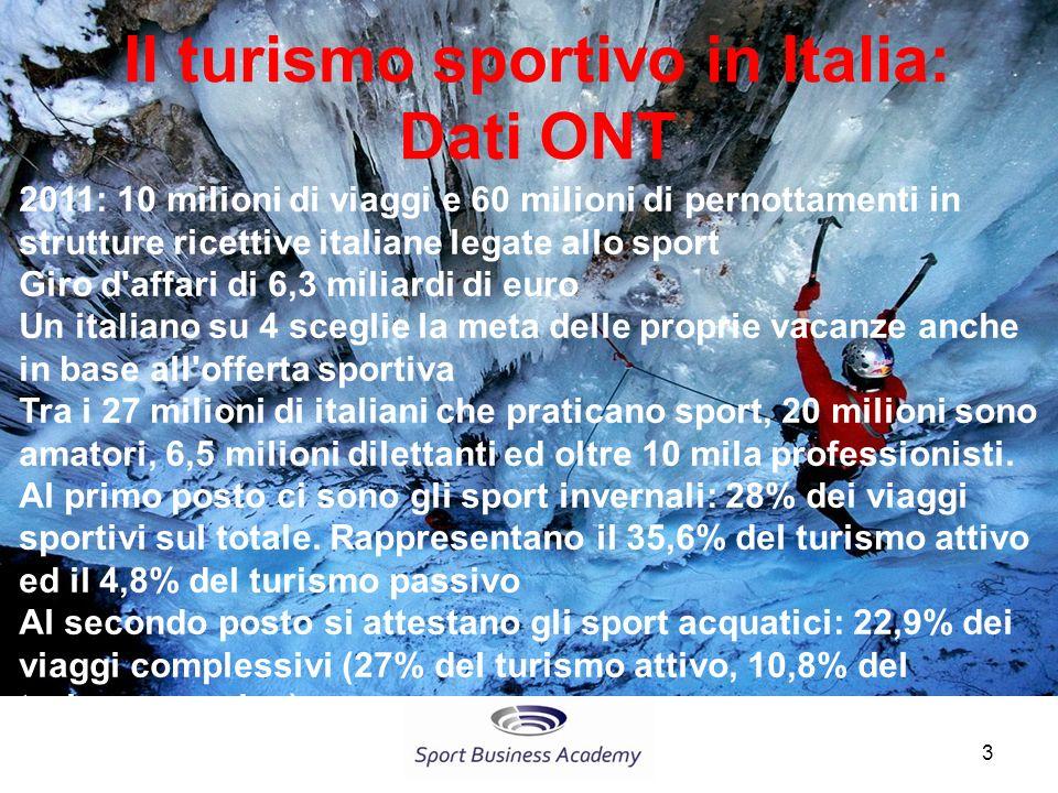 Il turismo sportivo in Italia: Dati ONT 2011: 10 milioni di viaggi e 60 milioni di pernottamenti in strutture ricettive italiane legate allo sport Giro d affari di 6,3 miliardi di euro Un italiano su 4 sceglie la meta delle proprie vacanze anche in base all offerta sportiva Tra i 27 milioni di italiani che praticano sport, 20 milioni sono amatori, 6,5 milioni dilettanti ed oltre 10 mila professionisti.