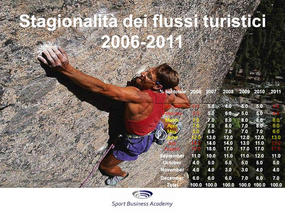 Stagionalità dei flussi turistici 2006-2011 % sul totale200620072008200920102011 January 6.05.04.05.0 4.0 February 5.0 4.0 March 7.0 8.0 April 7.0 8.0