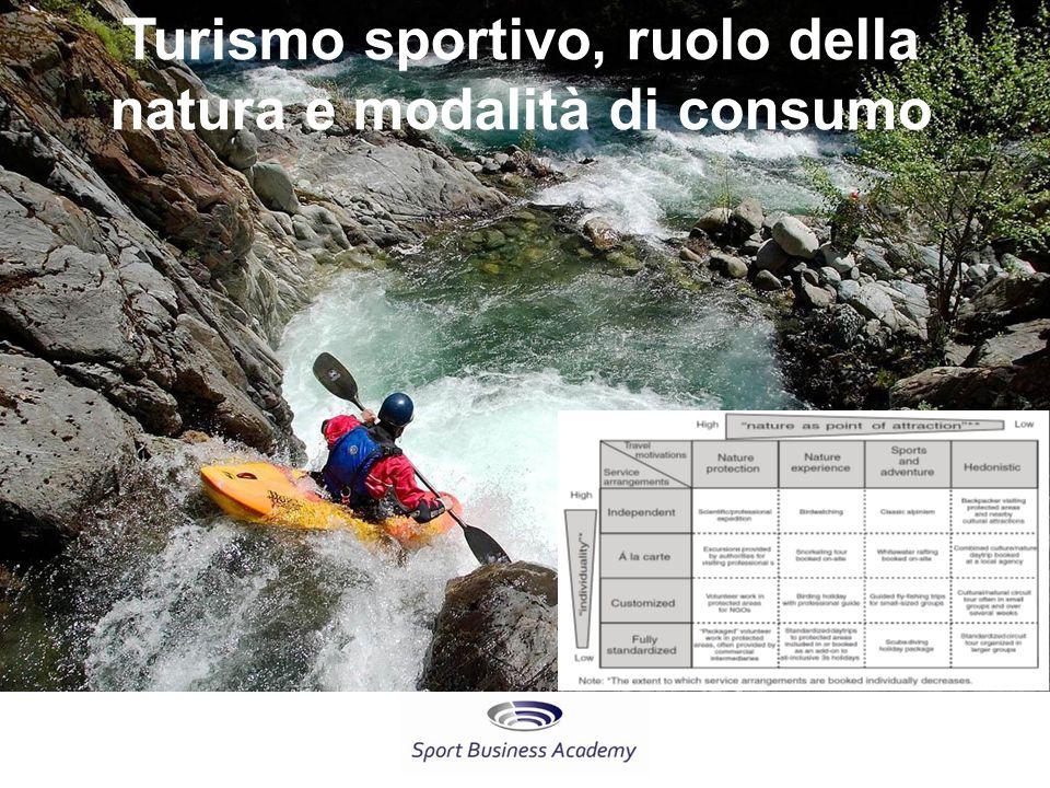 Turismo sportivo, ruolo della natura e modalità di consumo