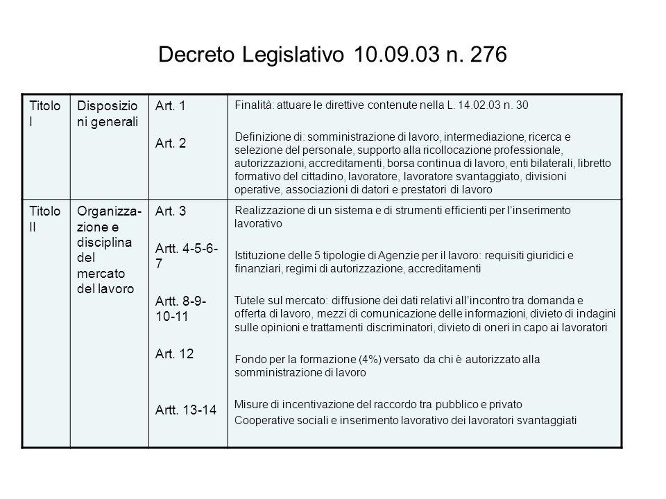 Decreto Legislativo 10.09.03 n. 276 Titolo I Disposizio ni generali Art. 1 Art. 2 Finalità: attuare le direttive contenute nella L. 14.02.03 n. 30 Def