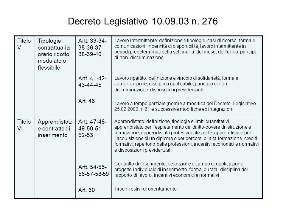 Decreto Legislativo 10.09.03 n. 276 Titolo V Tipologie contrattuali a orario ridotto, modulato o flessibile Artt. 33-34- 35-36-37- 38-39-40 Artt. 41-4