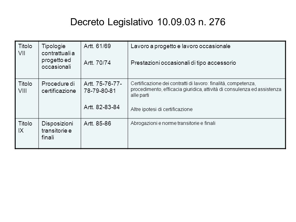 Decreto Legislativo 10.09.03 n. 276 Titolo VII Tipologie contrattuali a progetto ed occasionali Artt. 61/69 Artt. 70/74 Lavoro a progetto e lavoro occ