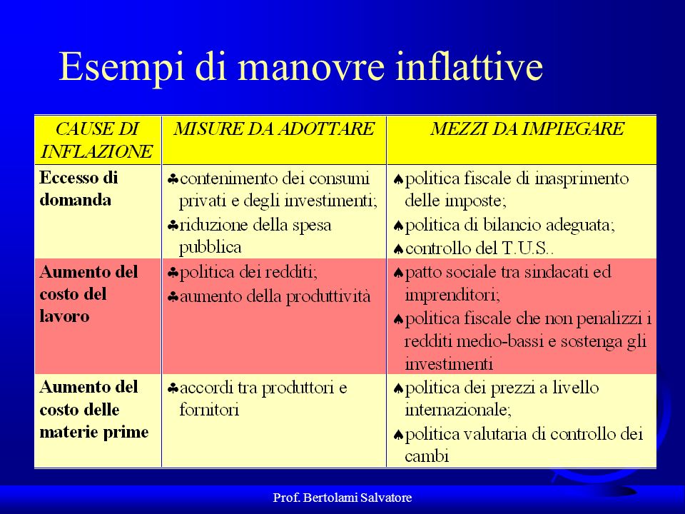 Prof. Bertolami Salvatore Esempi di manovre inflattive