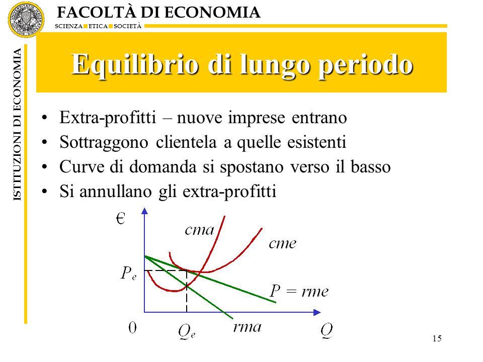 FACOLTÀ DI ECONOMIA SCIENZA ETICA SOCIETÀ ISTITUZIONI DI ECONOMIA 15 Equilibrio di lungo periodo Extra-profitti – nuove imprese entrano Sottraggono cl