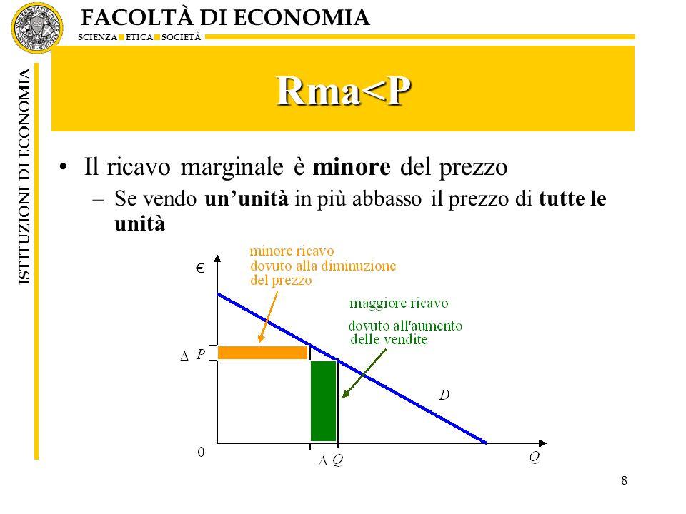 FACOLTÀ DI ECONOMIA SCIENZA ETICA SOCIETÀ ISTITUZIONI DI ECONOMIA 9 Il grafico Il prezzo e il ricavo marginale possono essere rappresentati in questo modo.