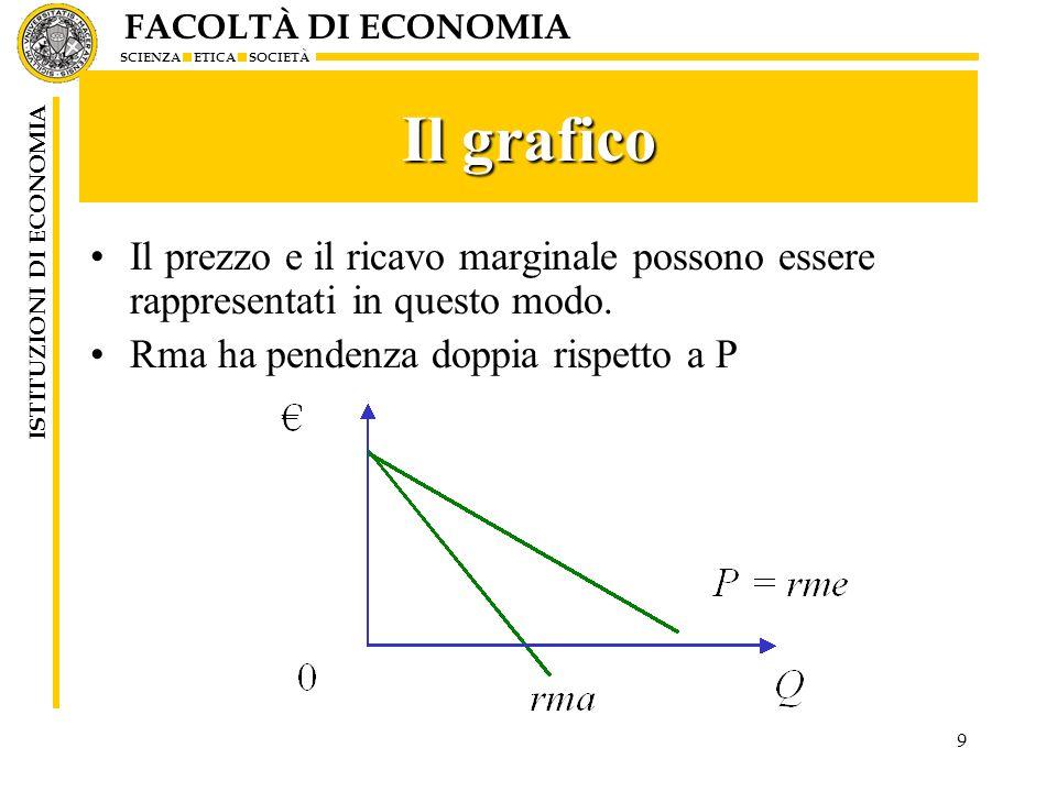 FACOLTÀ DI ECONOMIA SCIENZA ETICA SOCIETÀ ISTITUZIONI DI ECONOMIA 10 Equilibrio Cma = Rma Notare P>cma e rma Profitto = area del rettangolo colorato Permane nel lungo periodo