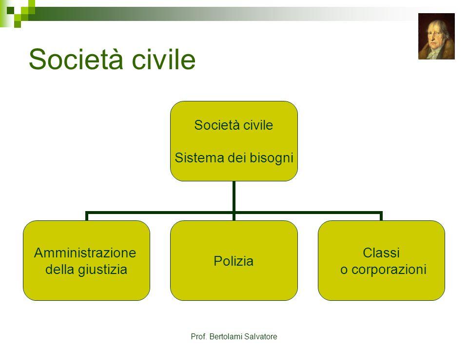 Prof. Bertolami Salvatore Società civile Sistema dei bisogni Amministrazione della giustizia Polizia Classi o corporazioni