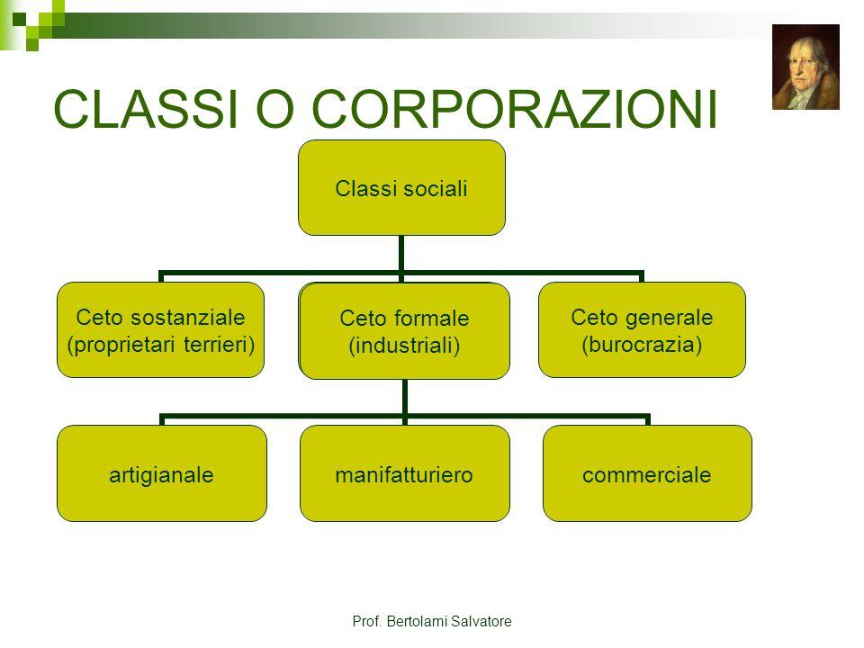 Prof. Bertolami Salvatore CLASSI O CORPORAZIONI Classi sociali Ceto sostanziale (proprietari terrieri) Ceto formale (industriali) Ceto generale (buroc