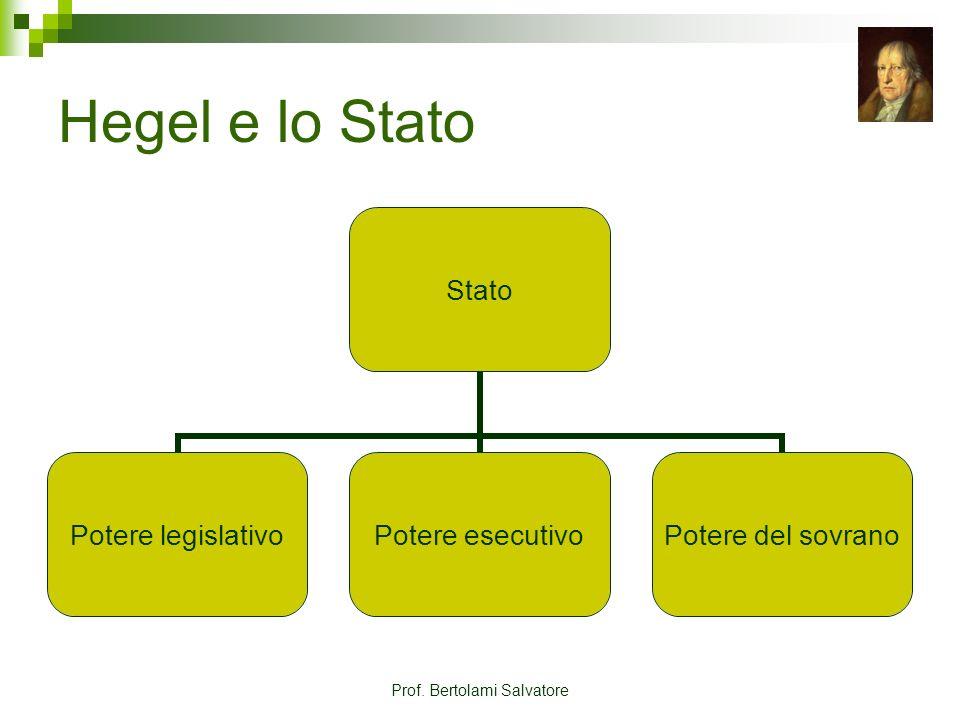 Prof. Bertolami Salvatore Hegel e lo Stato Stato Potere legislativo Potere esecutivo Potere del sovrano