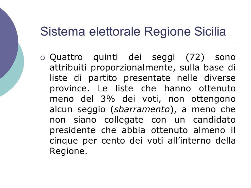 Sistema elettorale Regione Sicilia Quattro quinti dei seggi (72) sono attribuiti proporzionalmente, sulla base di liste di partito presentate nelle diverse province.