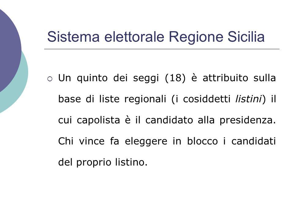 Sistema elettorale Regione Sicilia Un quinto dei seggi (18) è attribuito sulla base di liste regionali (i cosiddetti listini) il cui capolista è il candidato alla presidenza.