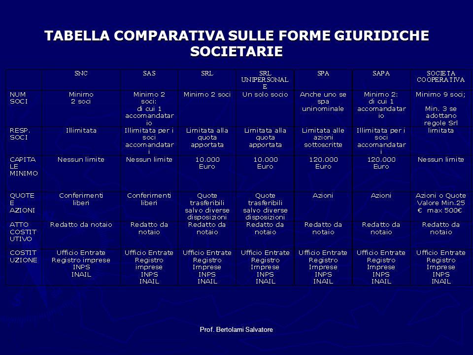 Prof. Bertolami Salvatore TABELLA COMPARATIVA SULLE FORME GIURIDICHE SOCIETARIE