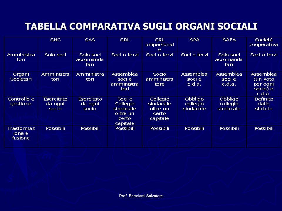 Prof. Bertolami Salvatore TABELLA COMPARATIVA SUGLI ORGANI SOCIALI