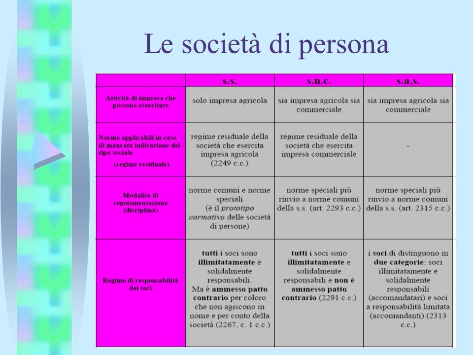 Le società di persona
